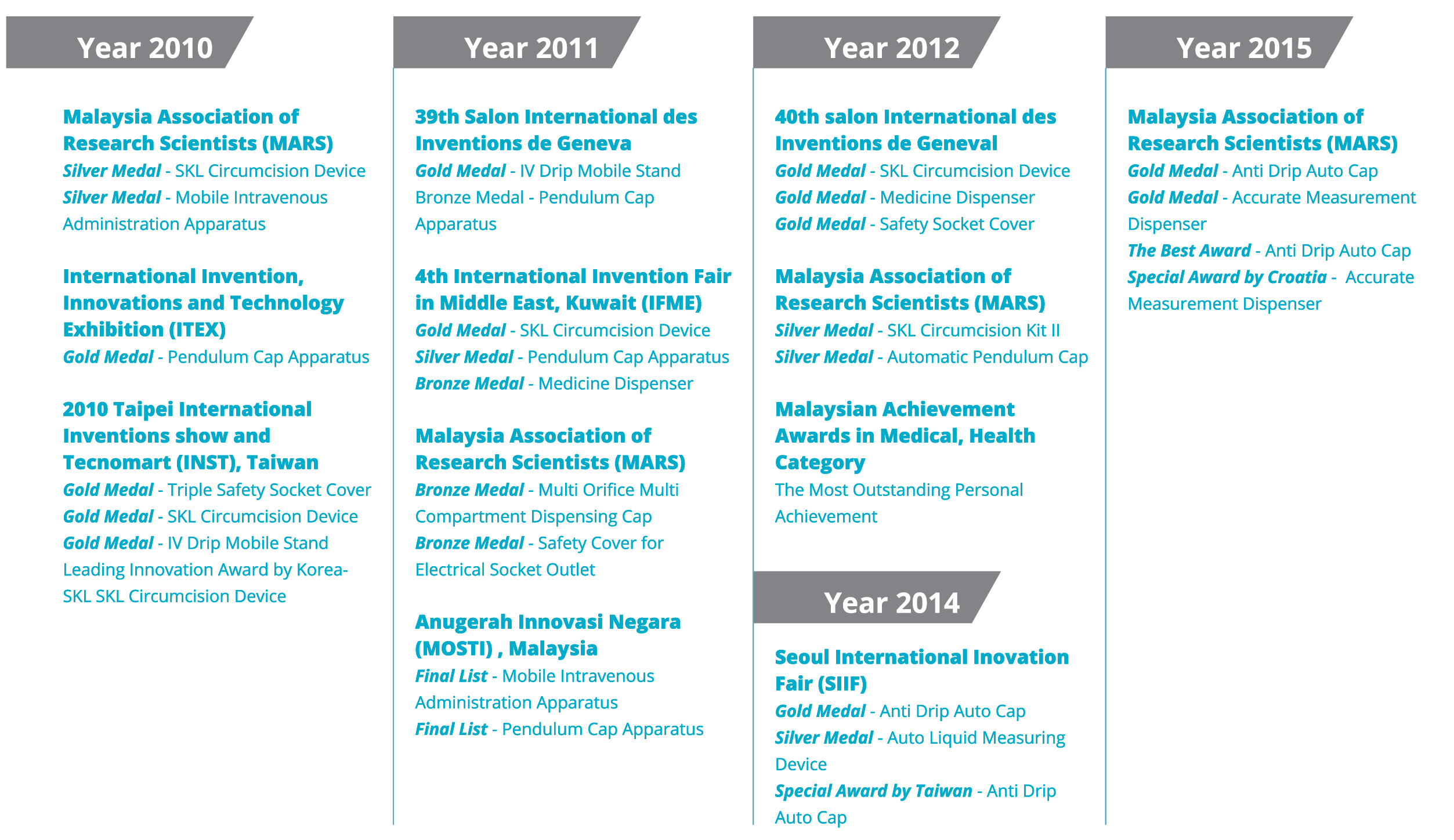 Awards List of Medi Global Malaysia